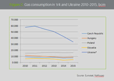 Figure 2. Gas consumption in V4 and Ukraine 2010-2015, bcm