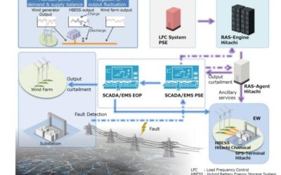 Smart Grid Demonstration Project in Poland to improve power system protection in case of high penetration of renewable energy