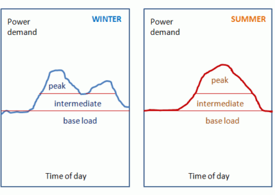 Standard load structure in winter and summer Source-Fedkin, 2016