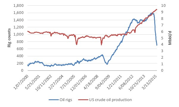 US Shale Oil: the test of the Business Model is underway