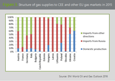 Figure 3. Structure of gas supplies to CEE and other EU gas markets in 2015