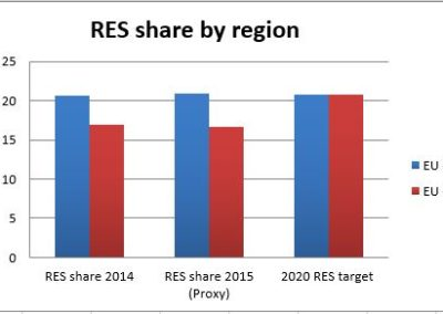 RES share by region