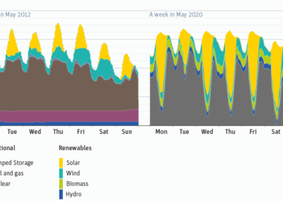 Electricity generation structure in May 2012 and May 2020 Source-Morris & Pehnt, 2012, p. 31