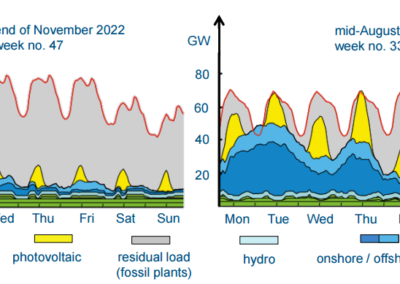Electricity generation structure in November 2022 and August 2022 Source -Agora Energiewende, 2012