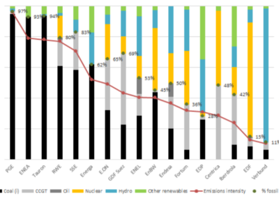 Emissions intensity and production by resource type in 2013 Source-CDP, 2016