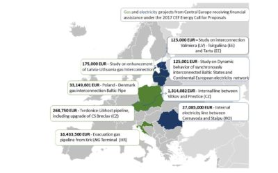 EU invests €79 million for gas and electricity projects in Central Europe