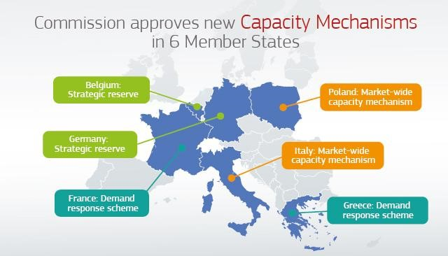 The European Commission approved capacity market for Poland