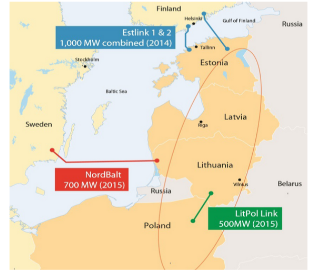 The EU supports Baltic synchronization project