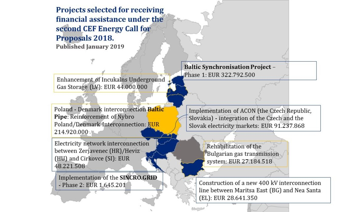 EU invests almost EUR 800 million on energy infrastructure in Central Europe