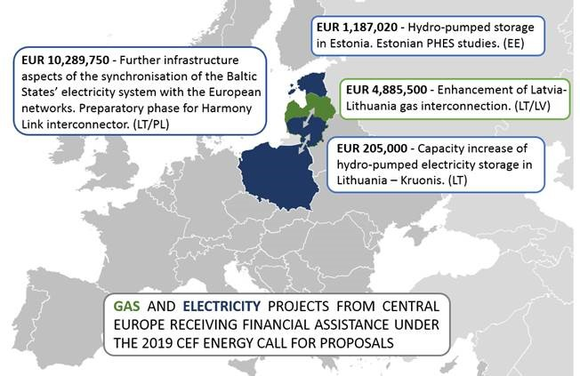 The EU invests EUR 556 million in priority energy infrastructure