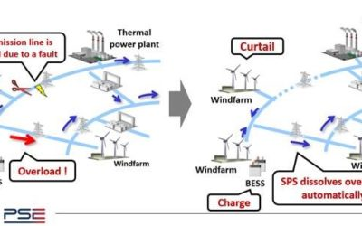 The Polish electricity network operator introduced a smart grid system – the Special Protection Scheme (SPS)
