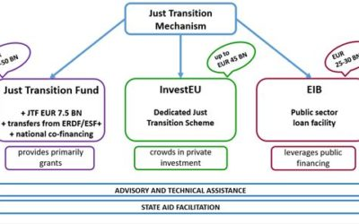 The Just Transition Mechanism explained