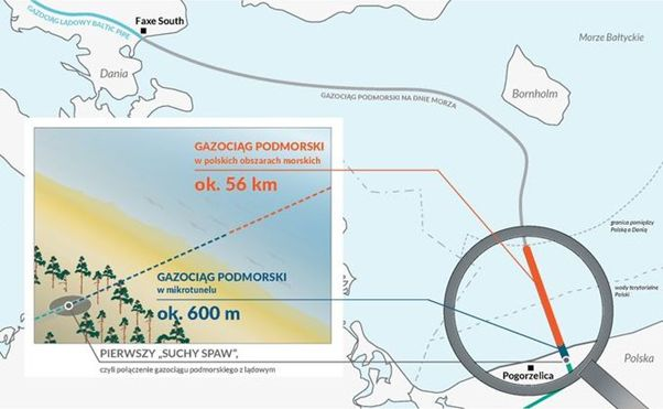 Baltic Pipe project has all onshore permits in Poland