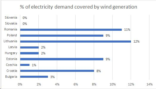 Minor increase of wind generation in Central Europe