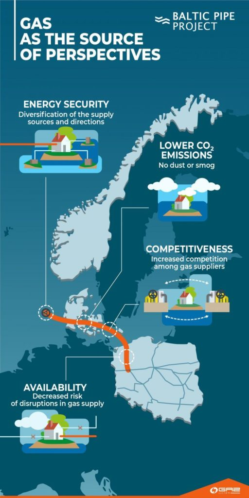 perspectives of baltic gas system