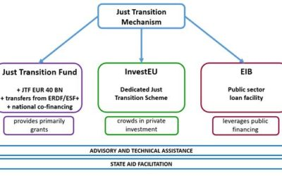 New funding available – the Just Transition Mechanism and the Next Generation EU