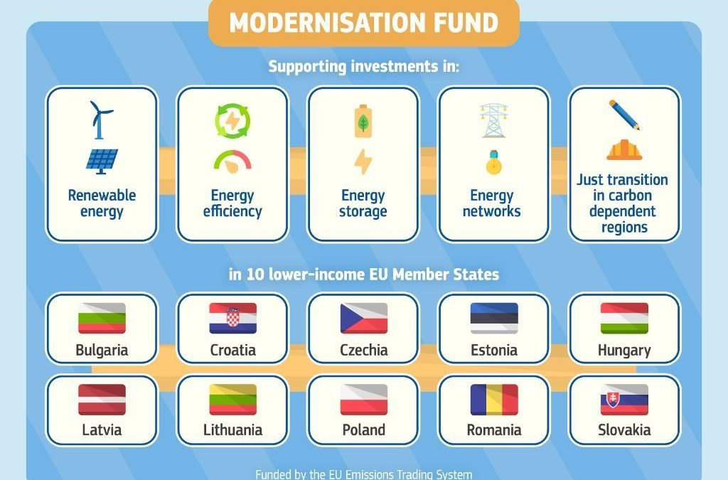 Modernisation Fund with app. 14 billion EUR ready to modernise energy sectors in 10 Member States in Central Europe
